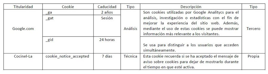 Tabla de cookies usadas